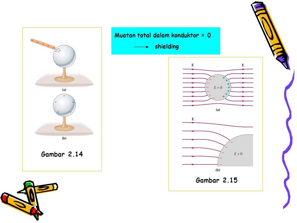 Muatan total dalam konduktor = 0 shielding Gambar 2.15 Gambar 2.14
