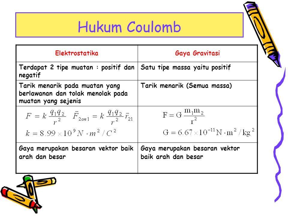 Hukum Coulomb ElektrostatikaGaya Gravitasi Terdapat 2 tipe muatan : positif dan negatif Satu tipe massa yaitu positif Tarik menarik pada muatan yang b