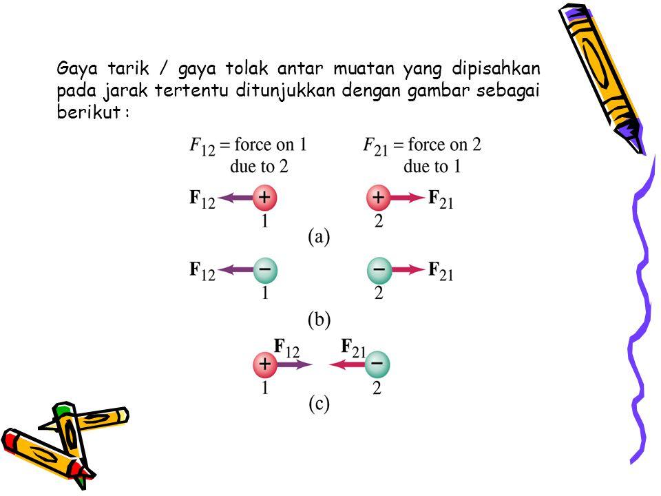 Untuk mengakomodasi informasi arah gaya ini maka hukum Coulomb dapat ditulis kembali sebagai di mana F 1 adalah gaya pada muatan Q 1 yang disebabkan oleh muatan Q 2, a 21 adalah vektor satuan yang berarah dari Q 2 ke Q 1, dan R 21 = R 21 a 21 adalah vektor posisi dari Q2 ke Q1.