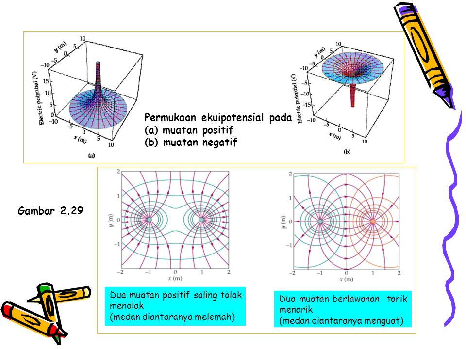 Permukaan ekuipotensial pada (a) muatan positif (b) muatan negatif Dua muatan positif saling tolak menolak (medan diantaranya melemah) Dua muatan berl