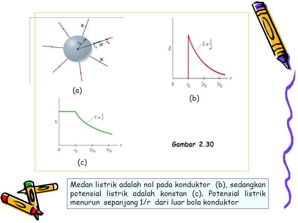 (a) (b) (c) Gambar 2.30 Medan listrik adalah nol pada konduktor (b), sedangkan potensial listrik adalah konstan (c). Potensial listrik menurun sepanja