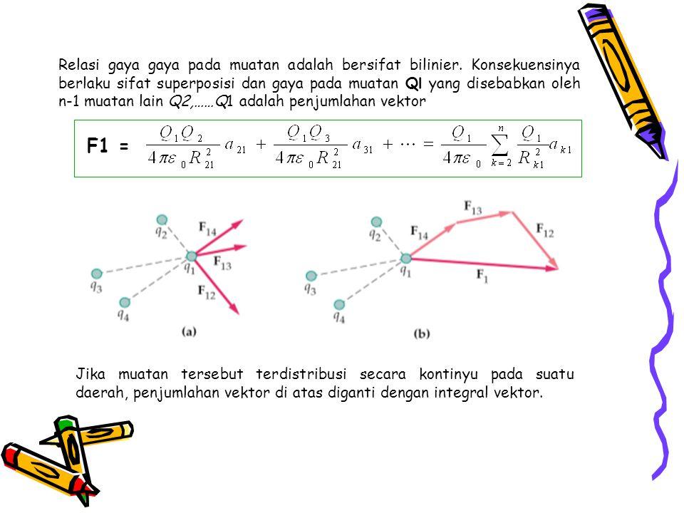 Kerja, Energi, dan Potensial Sebuah muatan Q akan mengalami gaya F pada medan elektrik E.