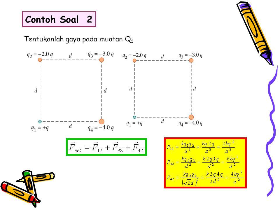 Intensitas medan elektrik yang disebabkan oleh sebuah muatan sumber (Q2 diatas) didefinisikan sebagai gaya per satuan muatan pada muatan uji (Q1 diatas) E = Fl /Q1 Satuan untuk E adalah Newton per coulomb (N/C) atau ekuivalen dengan volt per meter (V/m).
