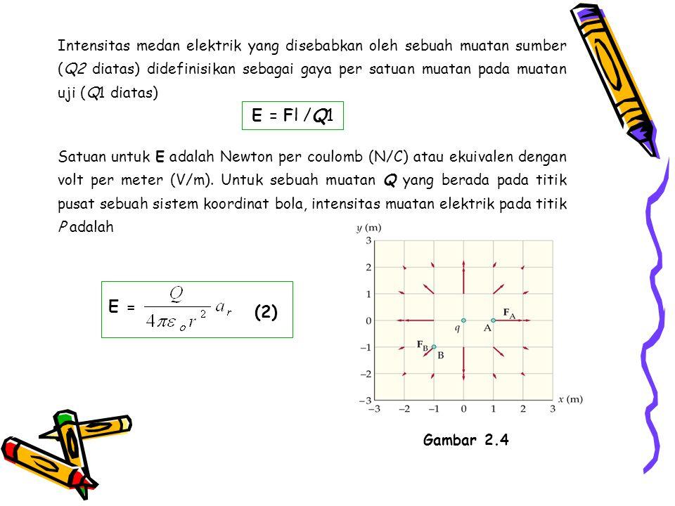 Q Gambar 2.4 Muatan yang berada di pusat koordinat Untuk Q yang ada pada sembarang titik dalam titik koordinat Cartesian (Gambar 2.7).
