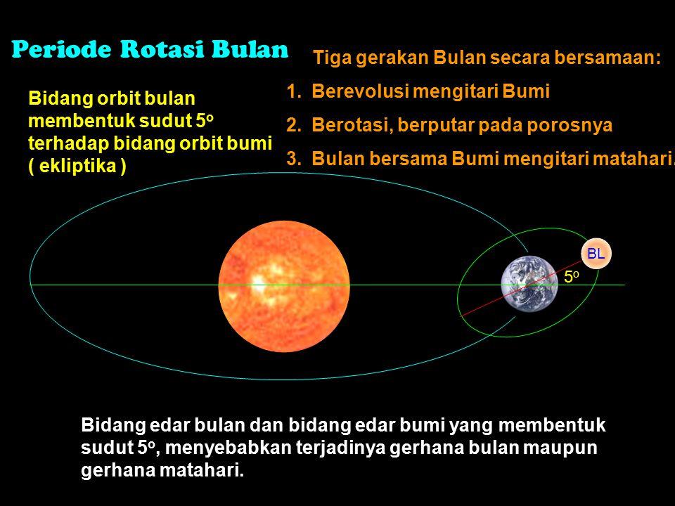 Kutub ekliptika Kutub orbit bulan 5050 Bidang orbit bulan miring 5,2 0 terhadap bidang ekliptika (orbit bumi mengedari matahari) Ekuator langit Bidang ekliptika Bidang orbit bulan