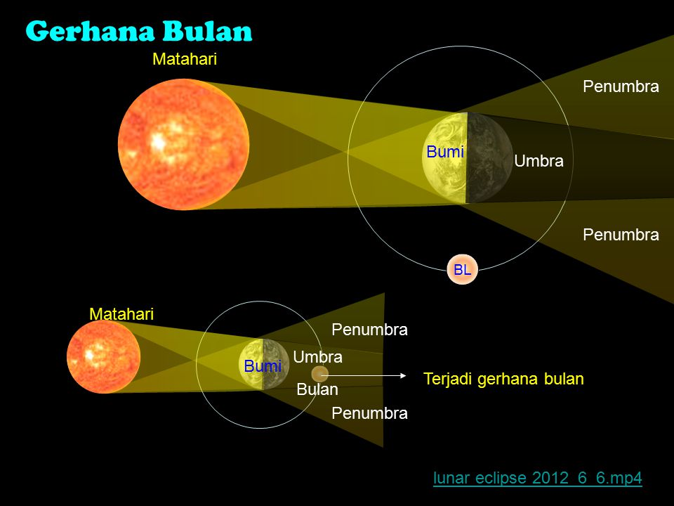 Matahari Gerhana Matahari Bumi Penumbra Umbra Penumbra Tempat terjadi Gerhana Matahari Total Gerhana matahari terjadi ketika posisi matahari, bulan dan bumi segaris lurus dan sebidang Foto2 Solar Eclipse (Gerhana Matahari) 21 Mei 2012.mp4