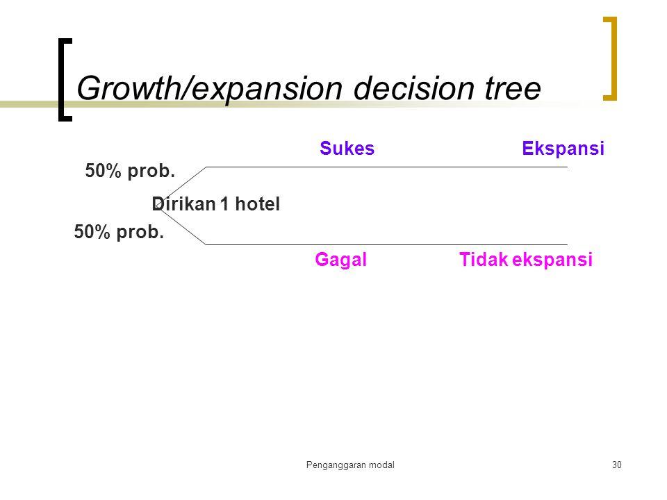 Penganggaran modal30 Growth/expansion decision tree Dirikan 1 hotel 50% prob. Sukes Ekspansi Gagal Tidak ekspansi