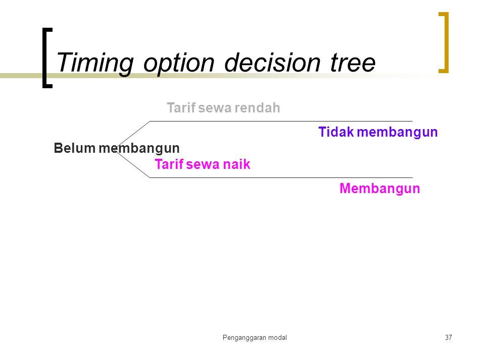 Penganggaran modal37 Timing option decision tree Belum membangun Tarif sewa rendah Tidak membangun Tarif sewa naik Membangun