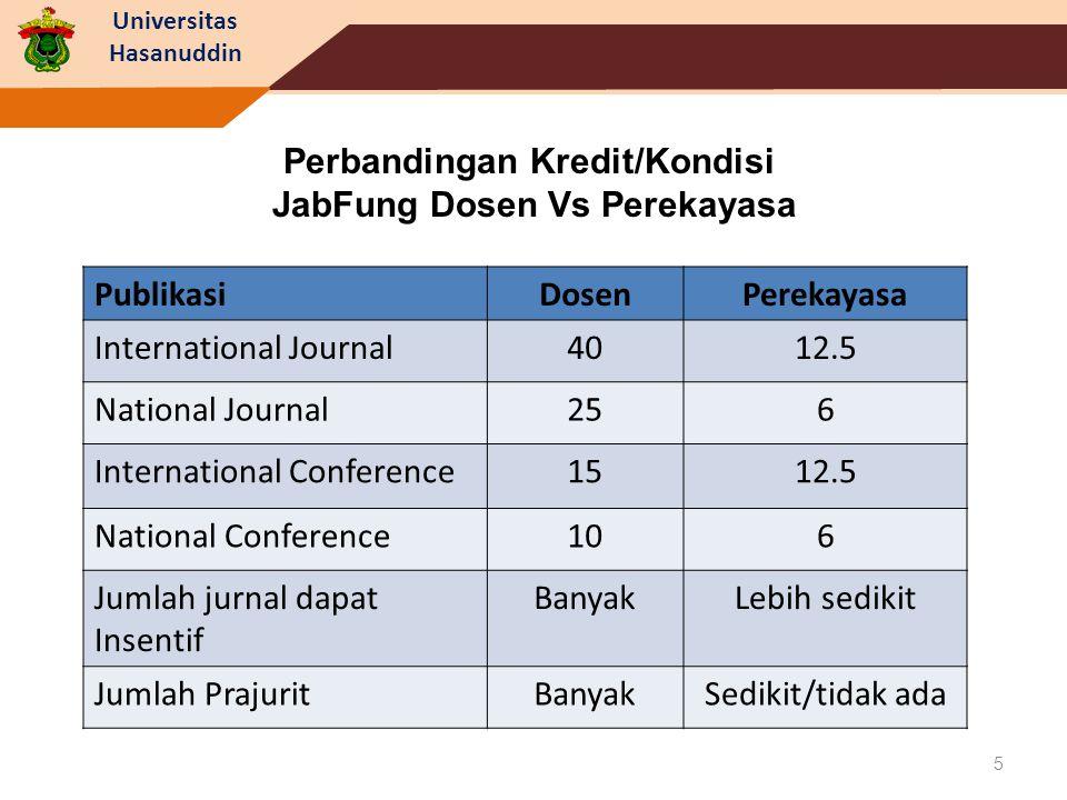 Universitas Hasanuddin 5 Perbandingan Kredit/Kondisi JabFung Dosen Vs Perekayasa PublikasiDosenPerekayasa International Journal4012.5 National Journal