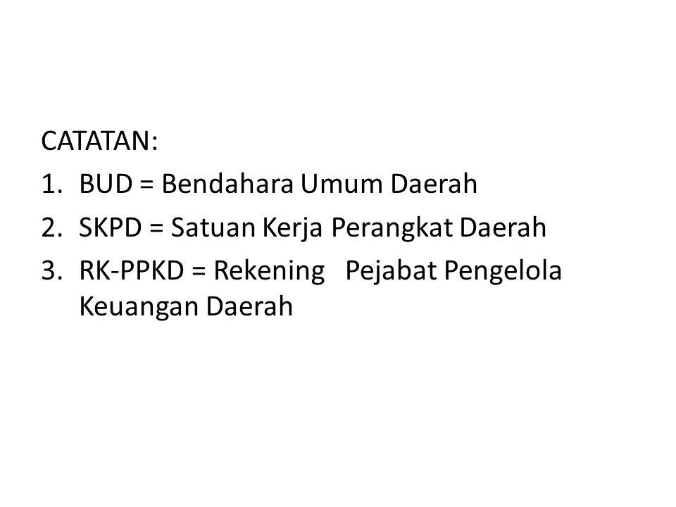 CATATAN: 1.BUD = Bendahara Umum Daerah 2.SKPD = Satuan Kerja Perangkat Daerah 3.RK-PPKD = Rekening Pejabat Pengelola Keuangan Daerah