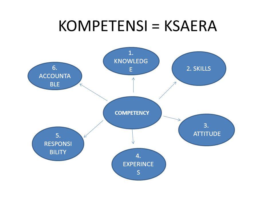 KOMPETENSI = KSAERA COMPETENCY 2.SKILLS 1. KNOWLEDG E 3.