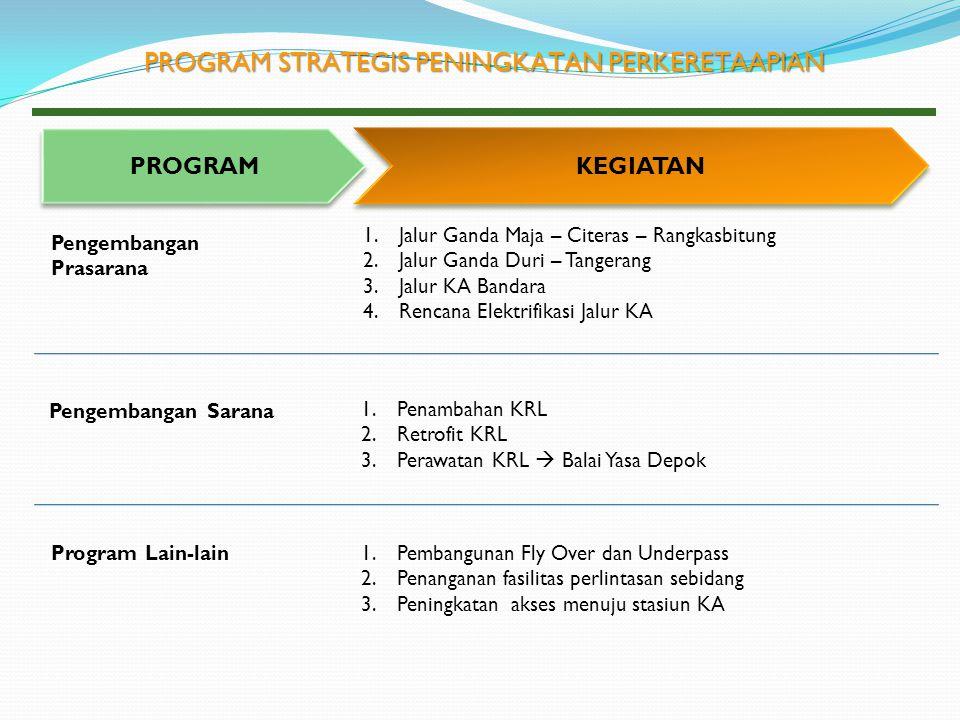 PROGRAM KEGIATAN Pengembangan Sarana Pengembangan Prasarana 1.Penambahan KRL 2.Retrofit KRL 3.Perawatan KRL  Balai Yasa Depok 1.Jalur Ganda Maja – Ci
