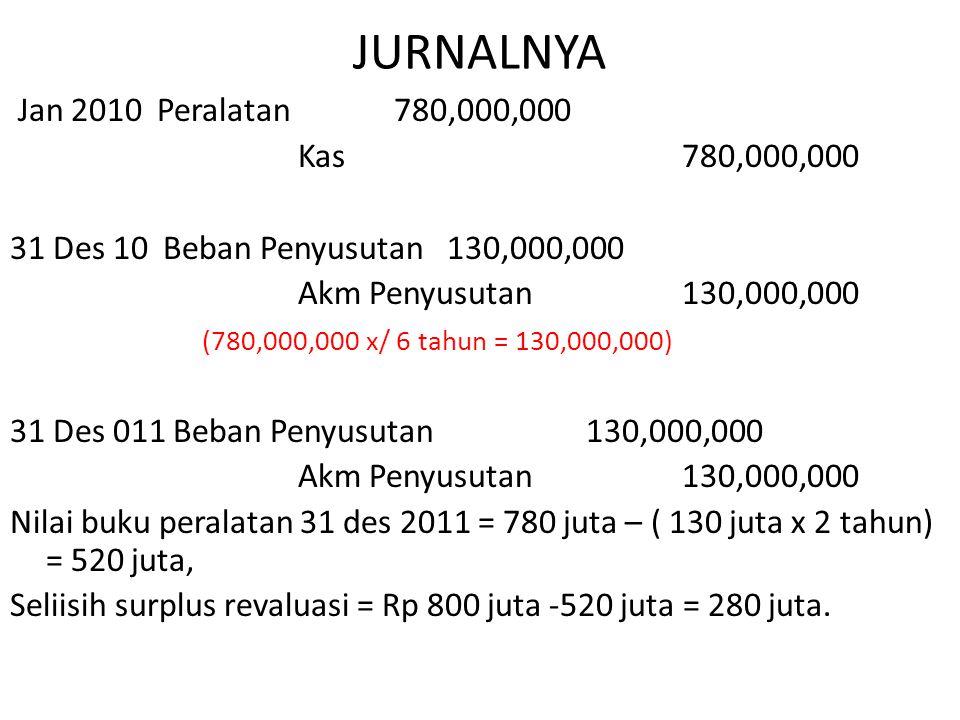 JURNALNYA Jan 2010 Peralatan780,000,000 Kas 780,000,000 31 Des 10 Beban Penyusutan 130,000,000 Akm Penyusutan130,000,000 (780,000,000 x/ 6 tahun = 130