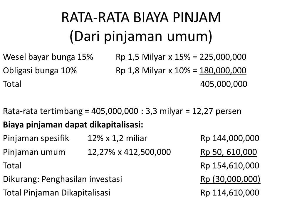RATA-RATA BIAYA PINJAM (Dari pinjaman umum) Wesel bayar bunga 15%Rp 1,5 Milyar x 15% = 225,000,000 Obligasi bunga 10%Rp 1,8 Milyar x 10% = 180,000,000