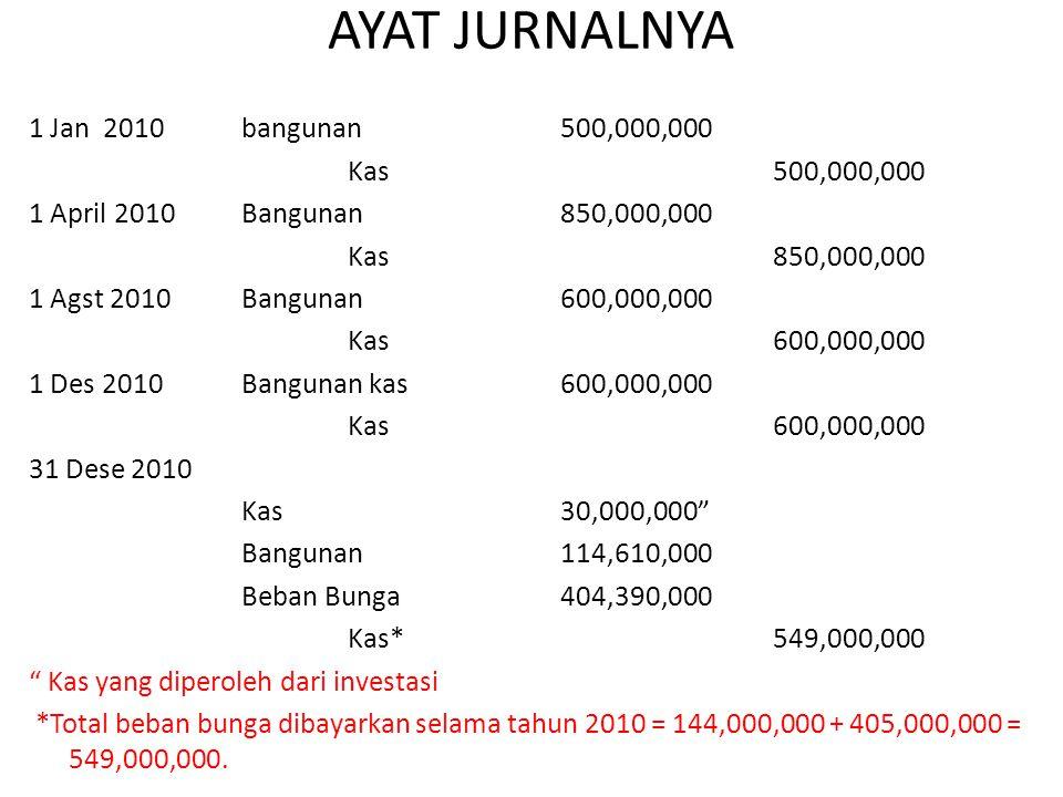 AYAT JURNALNYA 1 Jan 2010 bangunan500,000,000 Kas 500,000,000 1 April 2010Bangunan 850,000,000 Kas850,000,000 1 Agst 2010Bangunan 600,000,000 Kas600,0