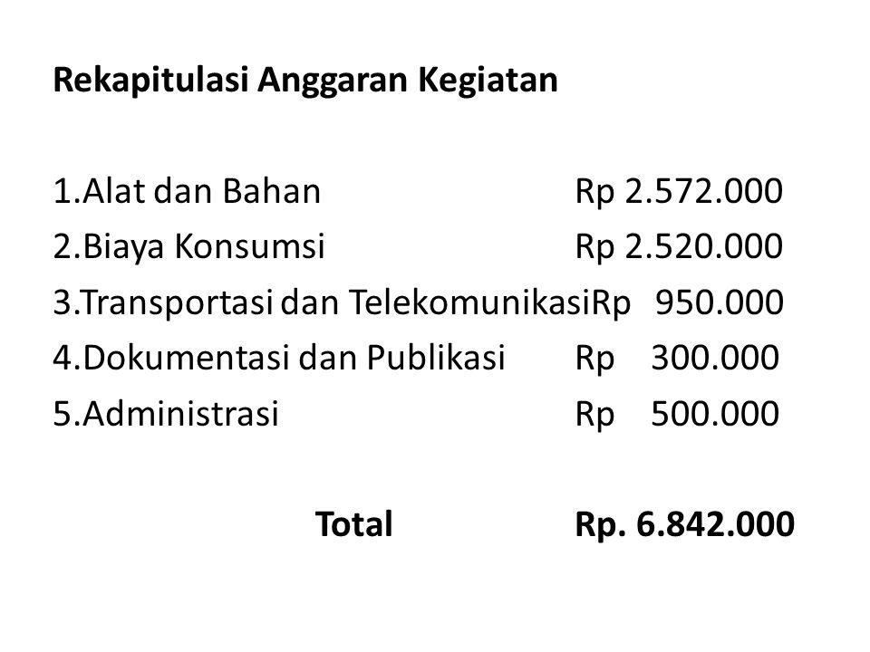 Rekapitulasi Anggaran Kegiatan 1.Alat dan BahanRp 2.572.000 2.Biaya KonsumsiRp 2.520.000 3.Transportasi dan TelekomunikasiRp 950.000 4.Dokumentasi dan PublikasiRp 300.000 5.AdministrasiRp 500.000 TotalRp.