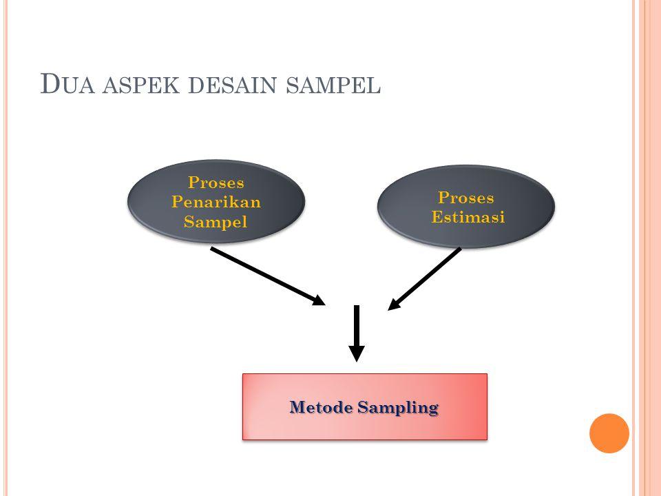 6 D UA ASPEK DESAIN SAMPEL Proses Penarikan Sampel Proses Penarikan Sampel Proses Estimasi Proses Estimasi Metode Sampling