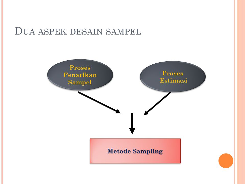 P ROBABILITY S AMPLING (1) Yang dimaksud dengan probability sampling adalah setiap unit dalam populasi mempunyai kesempatan (peluang) untuk dipilih dalam sampel dan keseluruhan sampel yang terpilih dapat mewakili populasi.