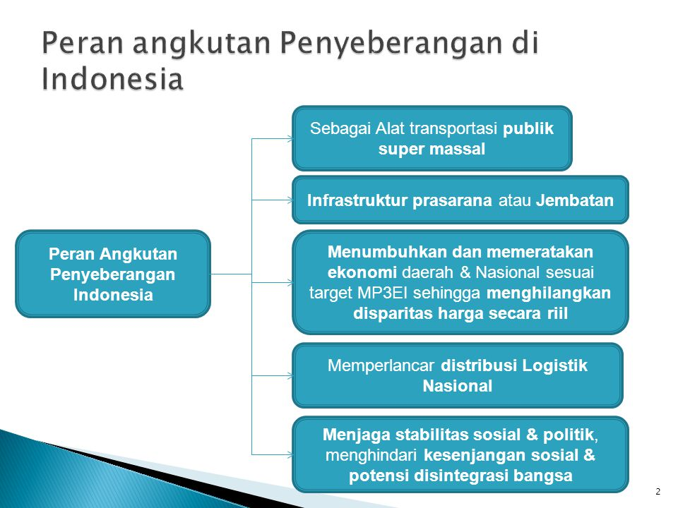 2 Peran Angkutan Penyeberangan Indonesia Sebagai Alat transportasi publik super massal Infrastruktur prasarana atau Jembatan Menumbuhkan dan memeratak