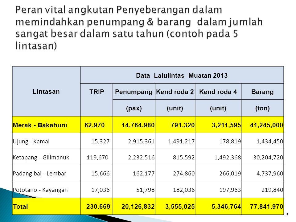 5 Peran vital angkutan Penyeberangan dalam memindahkan penumpang & barang dalam jumlah sangat besar dalam satu tahun (contoh pada 5 lintasan) Lintasan