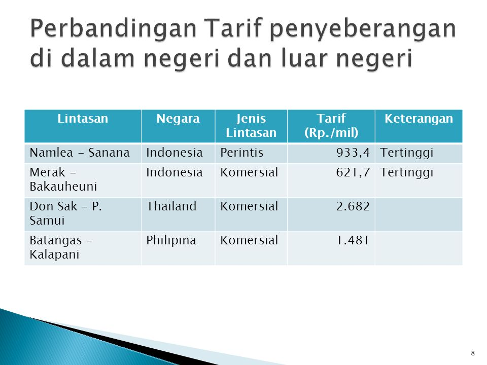 LintasanNegaraJenis Lintasan Tarif (Rp./mil) Keterangan Namlea - SananaIndonesiaPerintis933,4Tertinggi Merak - Bakauheuni IndonesiaKomersial621,7Terti