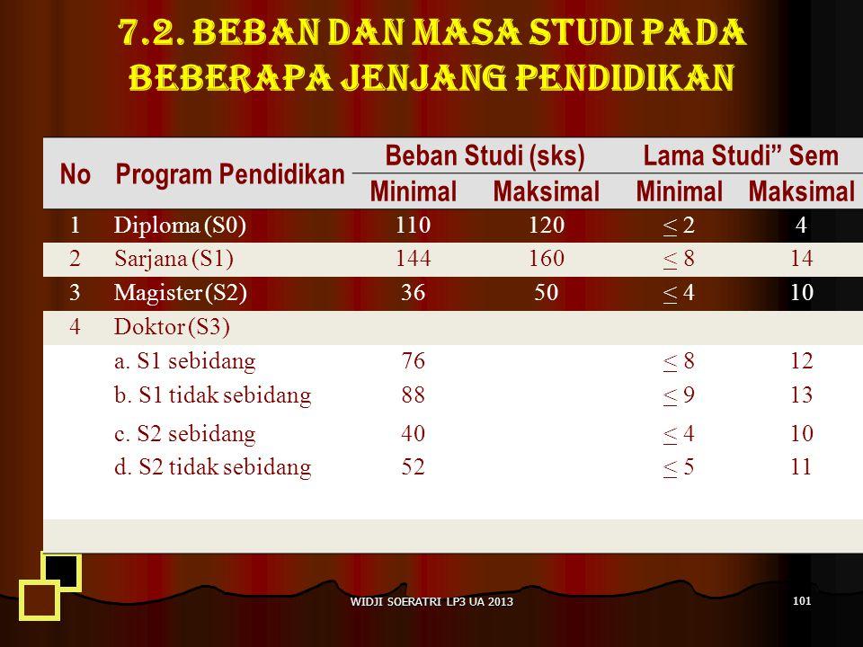 "7.2. Beban dan masa studi pada beberapa jenjang pendidikan WIDJI SOERATRI LP3 UA 2013 101 NoProgram Pendidikan Beban Studi (sks)Lama Studi"" Sem Minima"