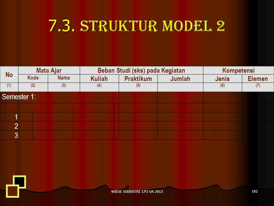7.3. Struktur Model 2 No Mata AjarBeban Studi (sks) pada Kegiatan Kompetensi KodeNama KuliahPraktikumJumlahJenisElemen (1)(2)(3)(4)(5)(6)(7) Semester