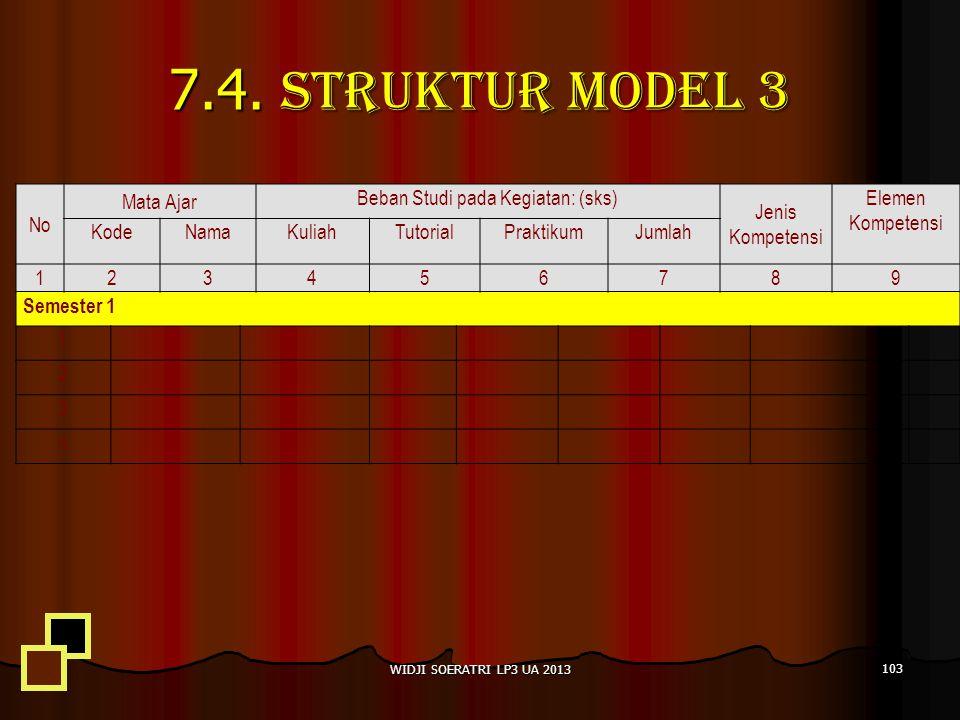7.4. Struktur Model 3 No Mata Ajar Beban Studi pada Kegiatan: (sks) Jenis Kompetensi Elemen Kompetensi KodeNamaKuliahTutorialPraktikumJumlah 123456789