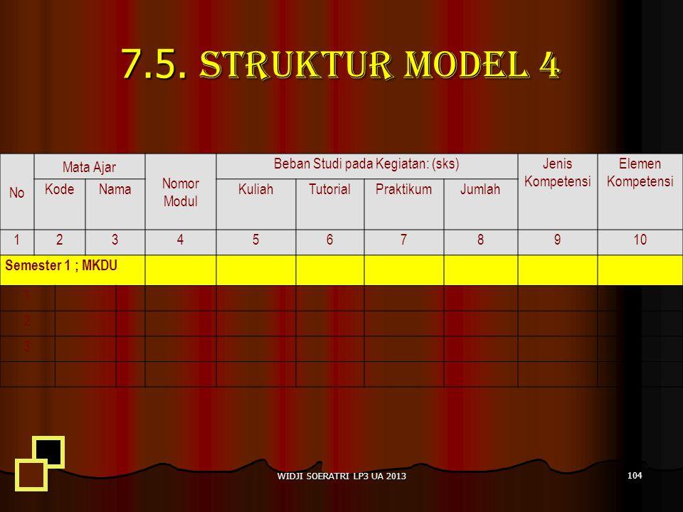7.5. Struktur Model 4 No Mata Ajar Nomor Modul Beban Studi pada Kegiatan: (sks)Jenis Kompetensi Elemen Kompetensi KodeNamaKuliahTutorialPraktikumJumla