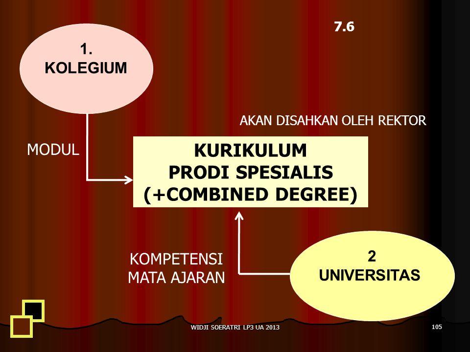 KURIKULUM PRODI SPESIALIS (+COMBINED DEGREE) 1.