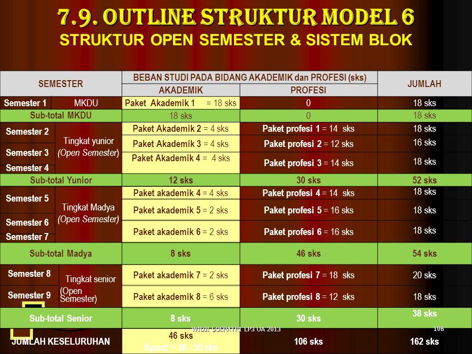 7.9.OUTLINE Struktur Model 6 7.9.