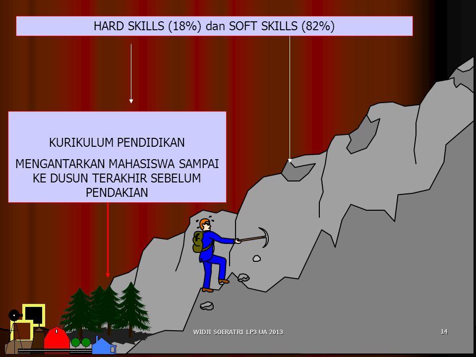 KURIKULUM PENDIDIKAN MENGANTARKAN MAHASISWA SAMPAI KE DUSUN TERAKHIR SEBELUM PENDAKIAN HARD SKILLS (18%) dan SOFT SKILLS (82%) 14 WIDJI SOERATRI LP3 UA 2013
