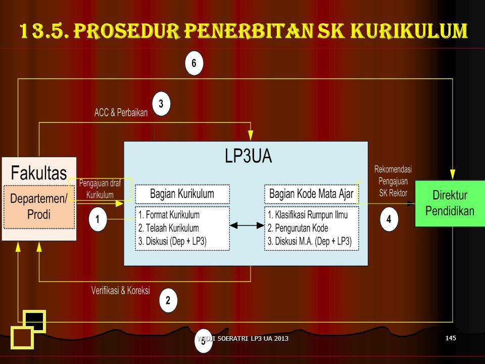 13.5. PROSEDUR PENERBITAN SK KURIKULUM 145 WIDJI SOERATRI LP3 UA 2013