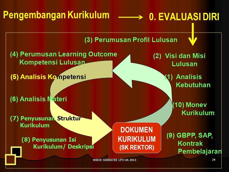 Pengembangan Kurikulum (9) GBPP, SAP, Kontrak Pembelajaran (10) Monev Kurikulum (1)Analisis Kebutuhan (5) Analisis Kompetensi (3) Perumusan Profil Lulusan (4) Perumusan Learning Outcome Kompetensi Lulusan (6) Analisis Materi (7) Penyusunan Struktur Kurikulum (8) Penyusunan Isi Kurikulum/ Deskripsi DOKUMEN KURIKULUM (SK REKTOR) 0.