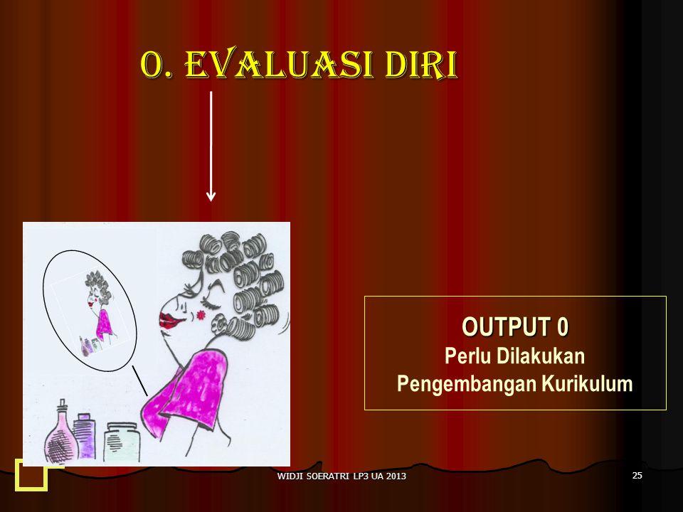 0. EVALUASI DIRI OUTPUT 0 Perlu Dilakukan Pengembangan Kurikulum 25 WIDJI SOERATRI LP3 UA 2013