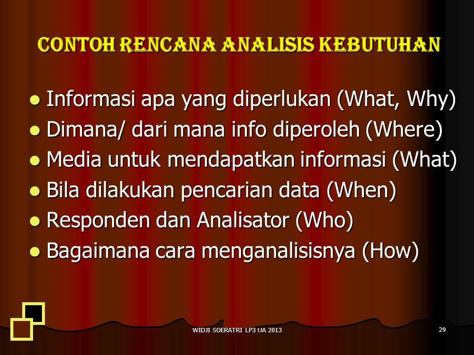 Contoh rencana analisis kebutuhan Informasi apa yang diperlukan (What, Why) Informasi apa yang diperlukan (What, Why) Dimana/ dari mana info diperoleh (Where) Dimana/ dari mana info diperoleh (Where) Media untuk mendapatkan informasi (What) Media untuk mendapatkan informasi (What) Bila dilakukan pencarian data (When) Bila dilakukan pencarian data (When) Responden dan Analisator (Who) Responden dan Analisator (Who) Bagaimana cara menganalisisnya (How) Bagaimana cara menganalisisnya (How) WIDJI SOERATRI LP3 UA 2013 29