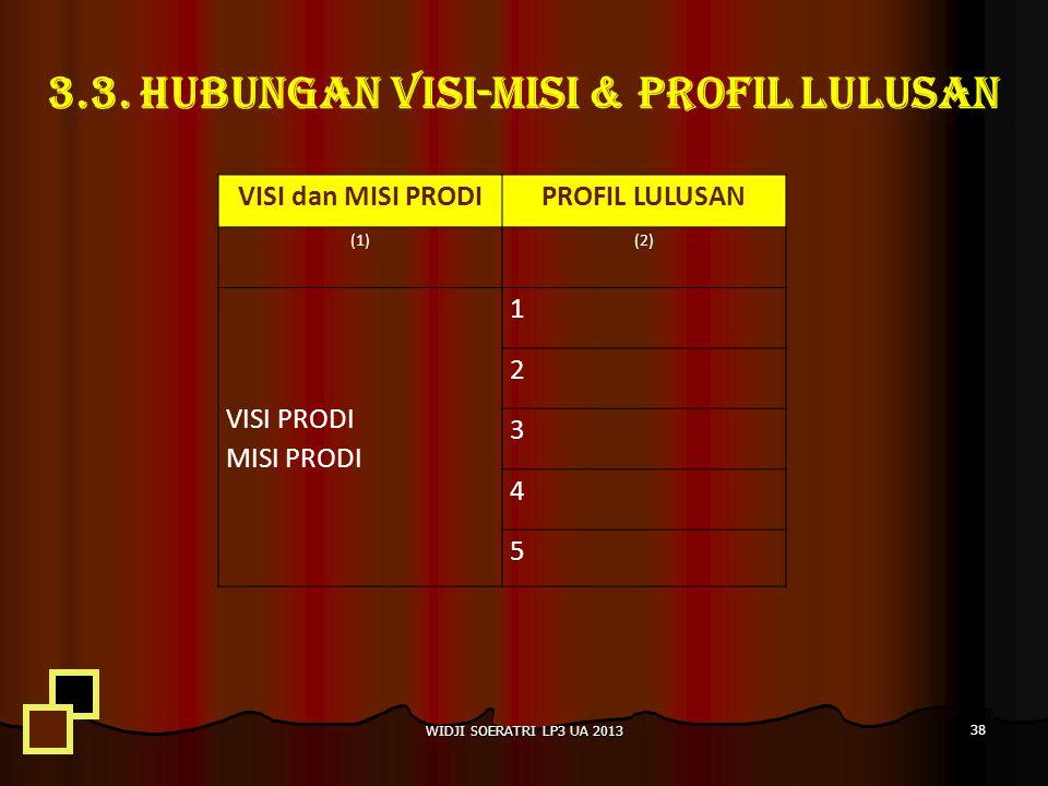 3.3. HUBUNGAN VISI-MISI & PROFIL LULUSAN WIDJI SOERATRI LP3 UA 2013 38 VISI dan MISI PRODIPROFIL LULUSAN (1)(2) VISI PRODI MISI PRODI 1 2 3 4 5