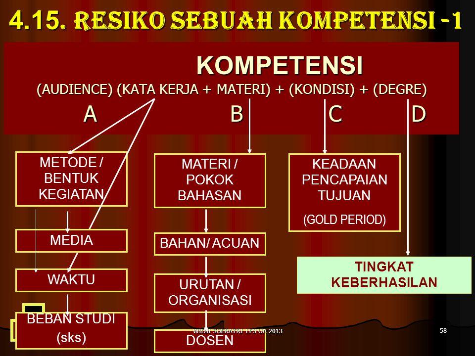 KOMPETENSI (AUDIENCE) (KATA KERJA + MATERI) + (KONDISI) + (DEGRE) A B C D METODE / BENTUK KEGIATAN WAKTU BEBAN STUDI (sks) MEDIA MATERI / POKOK BAHASAN BAHAN/ ACUAN URUTAN / ORGANISASI DOSEN KEADAAN PENCAPAIAN TUJUAN (GOLD PERIOD) TINGKAT KEBERHASILAN 4.15.