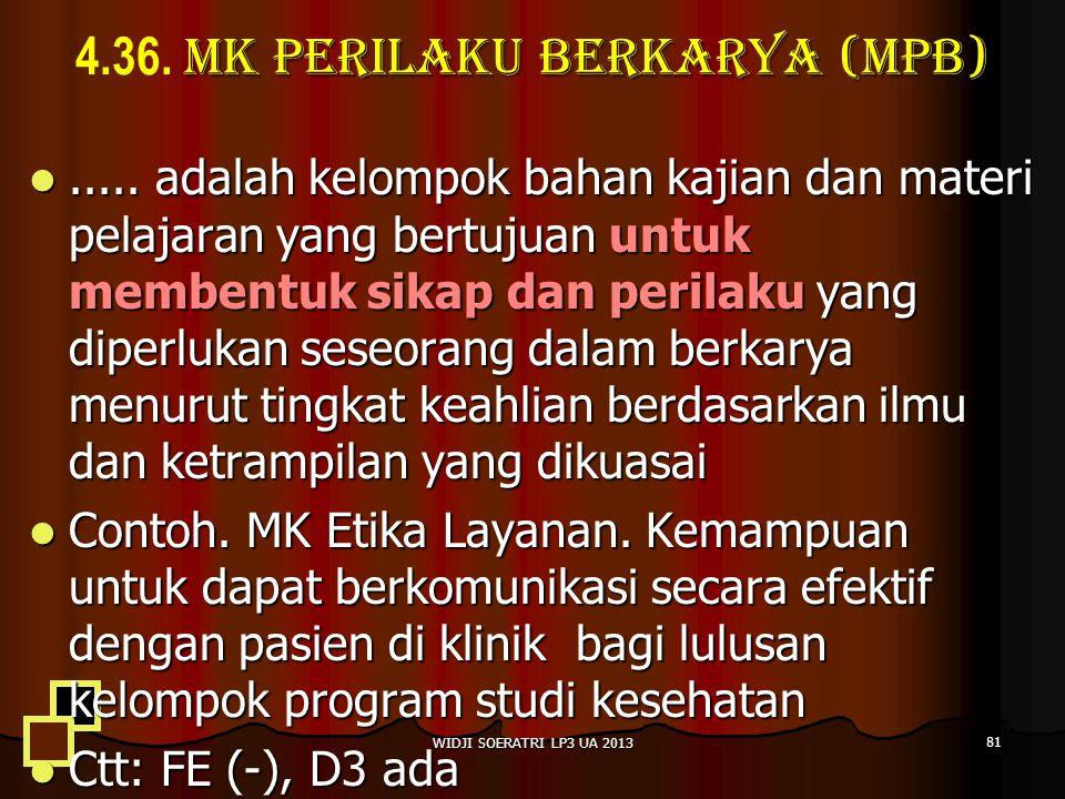 MK Perilaku Berkarya (MPB) 4.36.MK Perilaku Berkarya (MPB).....