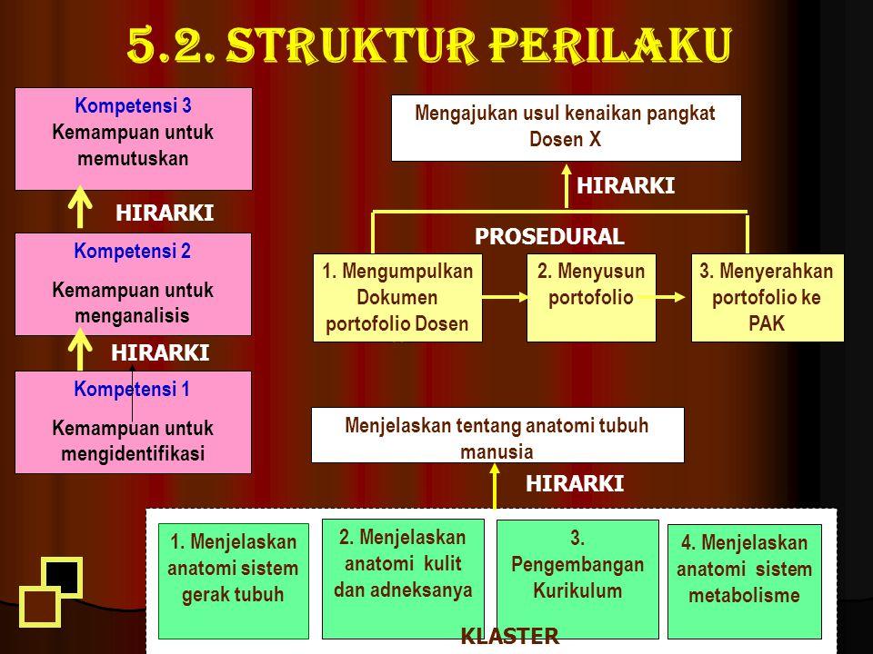 5.2. Struktur perilaku WIDJI SOERATRI LP3 UA 2013 90 Kompetensi 1 Kemampuan untuk mengidentifikasi Kompetensi 2 Kemampuan untuk menganalisis Kompetens