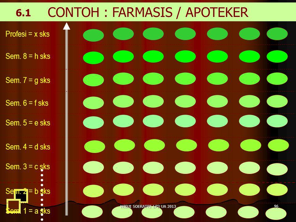 CONTOH : FARMASIS / APOTEKER Sem.1 = a sks Sem. 2 = b sks Sem.