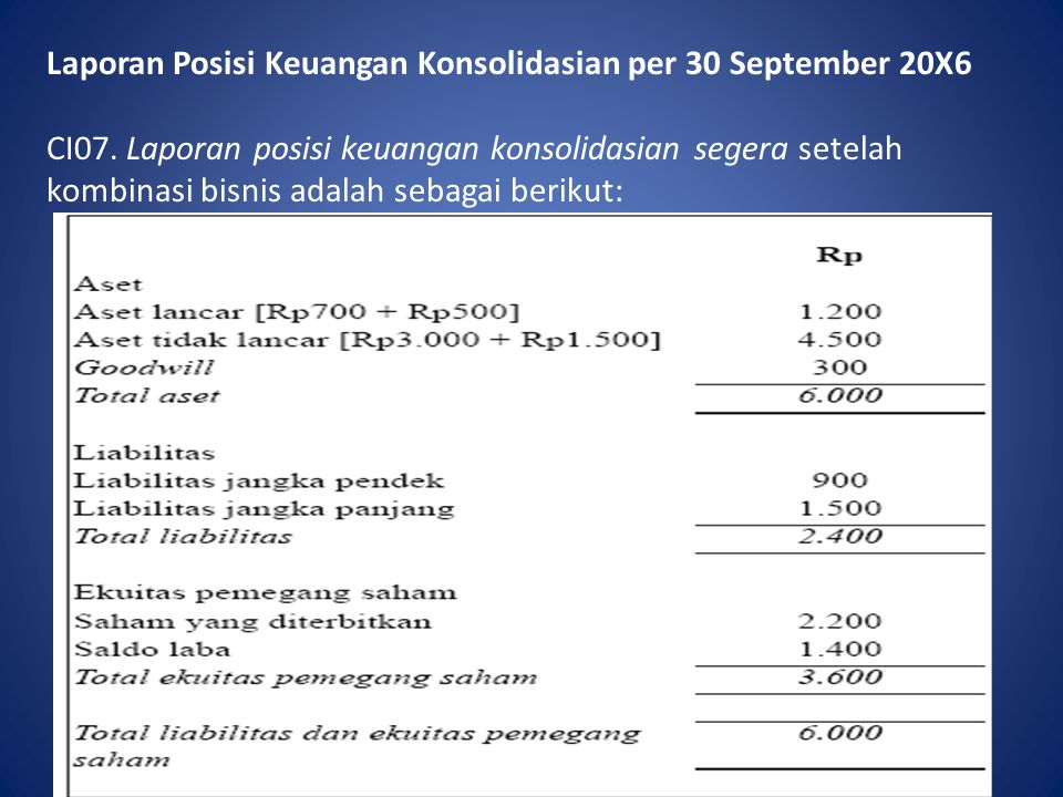 Laporan Posisi Keuangan Konsolidasian per 30 September 20X6 CI07. Laporan posisi keuangan konsolidasian segera setelah kombinasi bisnis adalah sebagai