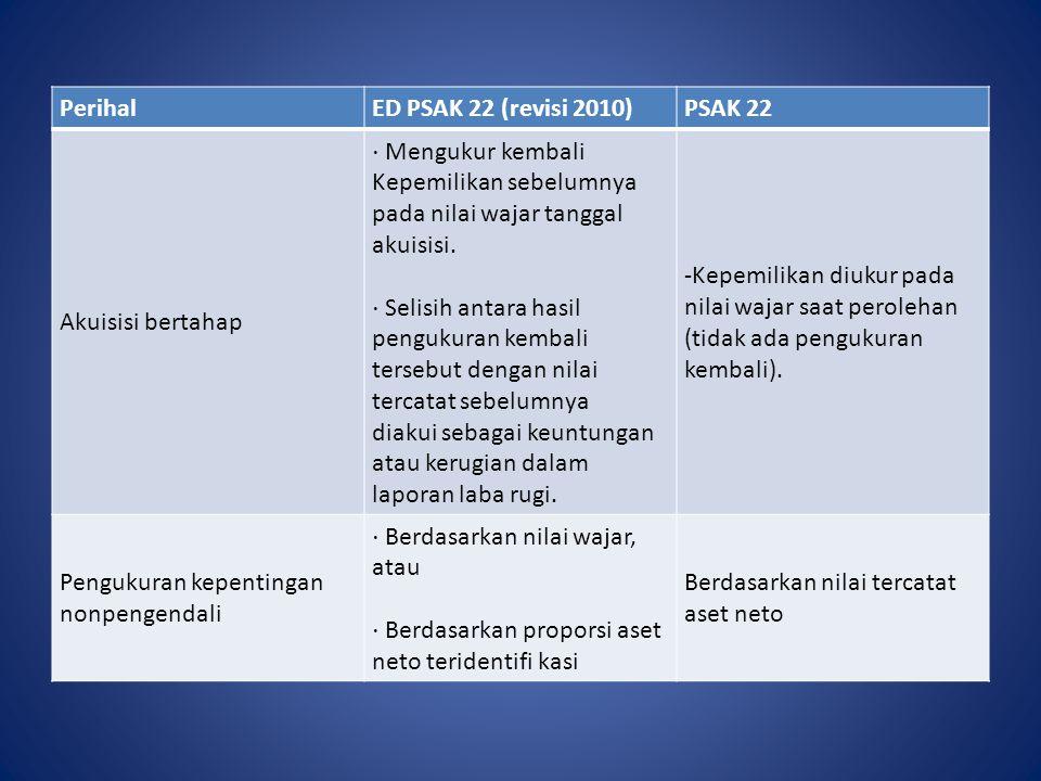 PerihalED PSAK 22 (revisi 2010)PSAK 22 Akuisisi bertahap ⋅ Mengukur kembali Kepemilikan sebelumnya pada nilai wajar tanggal akuisisi. ⋅ Selisih antara