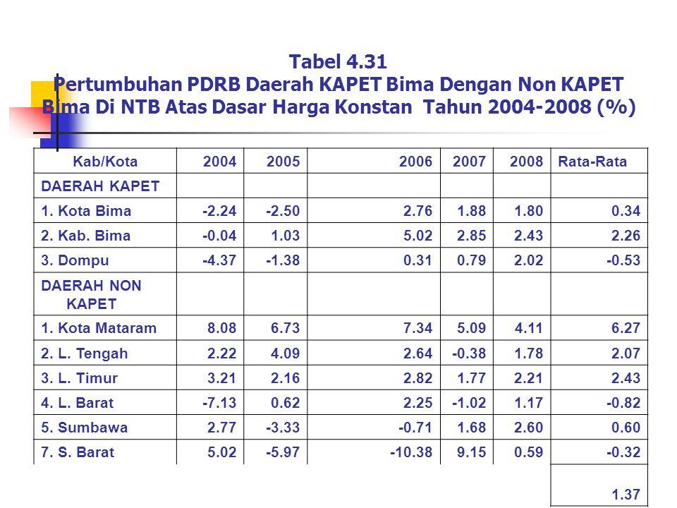 Tabel 4.32 Pola dan Struktur Pertumbuhan Perekonomian Antara Daerah KAPET Bima Dengan Non KAPET Bima di NTB Tahun 2004-2008 Kab/Kota PDRB KabGrowthKlasen DAERAH KAPET 1.