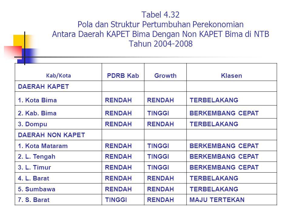 Tabel 4.32 Pola dan Struktur Pertumbuhan Perekonomian Antara Daerah KAPET Bima Dengan Non KAPET Bima di NTB Tahun 2004-2008 Kab/Kota PDRB KabGrowthKla