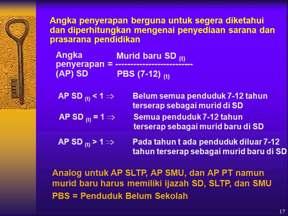 17 Angka penyerapan berguna untuk segera diketahui dan diperhitungkan mengenai penyediaan sarana dan prasarana pendidikan Angka penyerapan = -------------------------- (AP) SD Murid baru SD (t) PBS (7-12) (t) AP SD (t) < 1  Belum semua penduduk 7-12 tahun terserap sebagai murid di SD AP SD (t) = 1  Semua penduduk 7-12 tahun terserap sebagai murid baru di SD AP SD (t) > 1  Pada tahun t ada penduduk diluar 7-12 tahun terserap sebagai murid baru di SD Analog untuk AP SLTP, AP SMU, dan AP PT namun murid baru harus memiliki ijazah SD, SLTP, dan SMU PBS = Penduduk Belum Sekolah