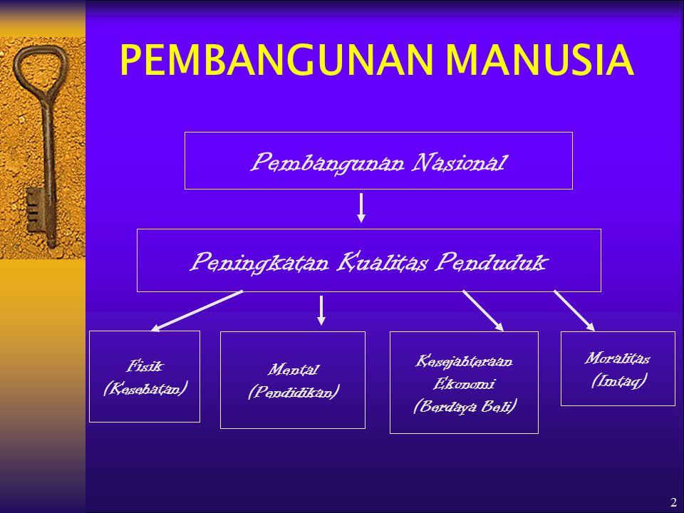 2 PEMBANGUNAN MANUSIA Pembangunan Nasional Peningkatan Kualitas Penduduk Fisik (Kesehatan) Mental (Pendidikan) Kesejahteraan Ekonomi (Berdaya Beli) Moralitas (Imtaq)