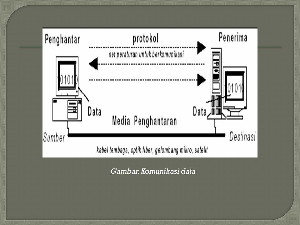 Gambar. Komunikasi data