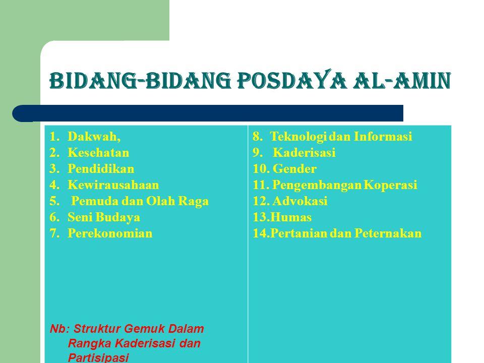 Bidang-Bidang Posdaya Al-Amin 1.Dakwah, 2.Kesehatan 3.Pendidikan 4.Kewirausahaan 5. Pemuda dan Olah Raga 6.Seni Budaya 7.Perekonomian Nb: Struktur Gem