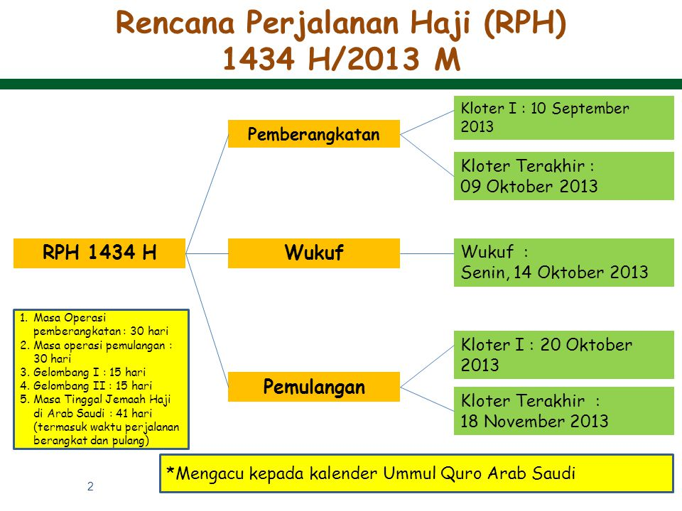Rencana Perjalanan Haji (RPH) 1434 H/2013 M RPH 1434 H Pemberangkatan Wukuf Pemulangan Kloter I : 10 September 2013 Kloter Terakhir : 09 Oktober 2013